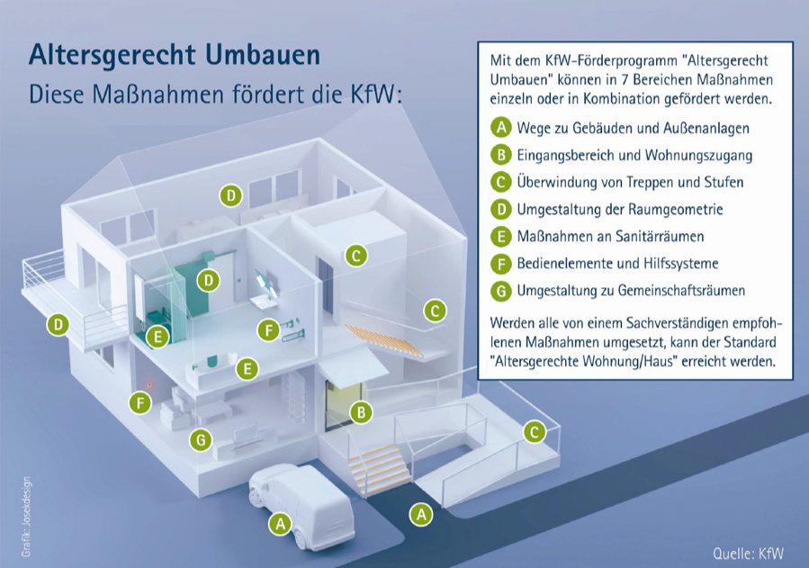 Dusche Barrierefrei Umbauen : Barrierefreies wohnen barrierearmes aal bodengleiche dusche